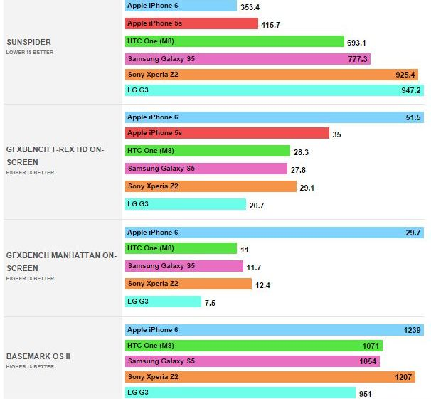 benchmarks-iphone-6